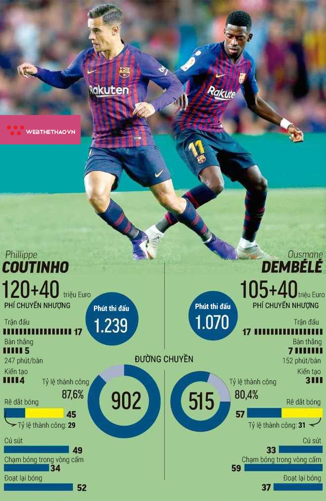 Đặt lên bàn cân Coutinho và Dembele, 2 bản hợp đồng đắt giá nhất lịch sử Barca - Ảnh 6.