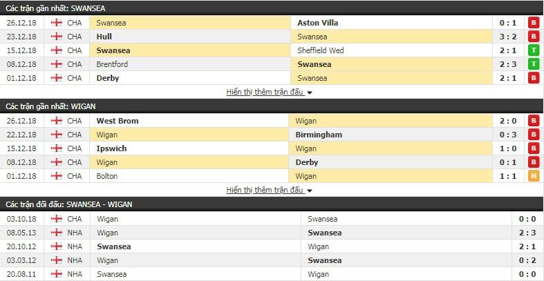 Nhận định tỷ lệ cược kèo bóng đá tài xỉu trận Swansea vs Wigan - Ảnh 1.