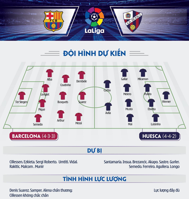 """Messi trước cơ hội báo thù đối thủ """"hạt tiêu"""" Huesca sau 14 năm - Ảnh 6."""