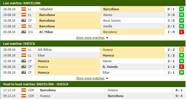 Nhận định tỷ lệ cược kèo bóng đá tài xỉu trận Barcelona vs Huesca - Ảnh 2.