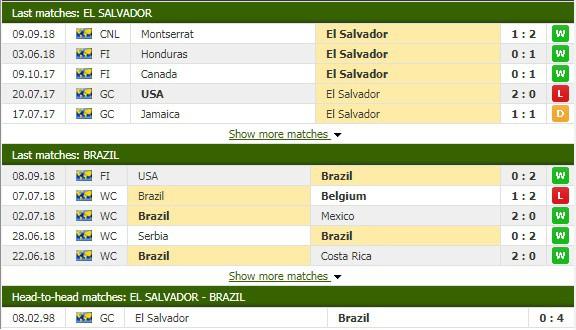 Nhận định tỷ lệ cược kèo bóng đá tài xỉu trận El Salvador vs Brazil - Ảnh 1.