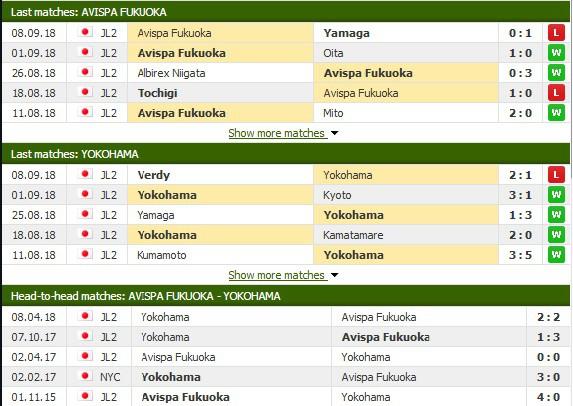 Nhận định tỷ lệ cược kèo bóng đá tài xỉu trận Avispa Fukuoka vs Yokohama - Ảnh 1.