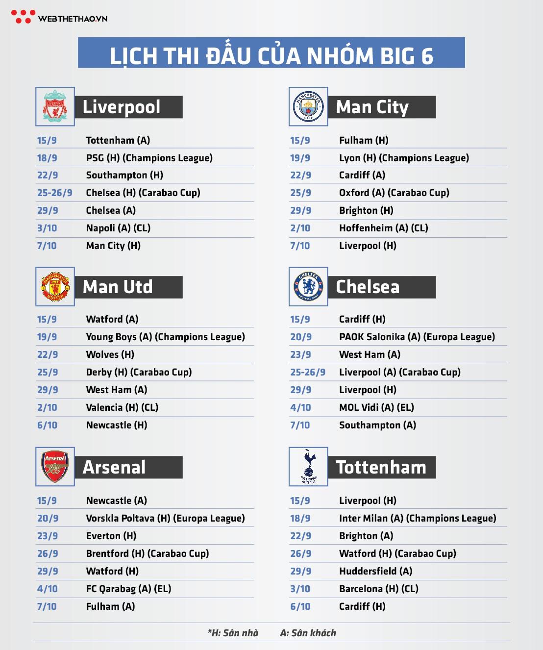 """Lịch thi đấu """"căng như dây đàn"""" của Liverpool có khó khăn hơn MU, Chelsea, Man City? - Ảnh 4."""