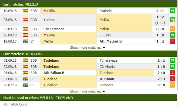 Nhận định tỷ lệ cược kèo bóng đá tài xỉu trận Melilla vs Tudelano - Ảnh 1.