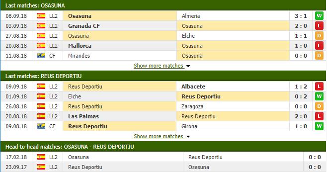 Nhận định tỷ lệ cược kèo bóng đá tài xỉu trận Osasuna vs Reus Deportiu - Ảnh 1.