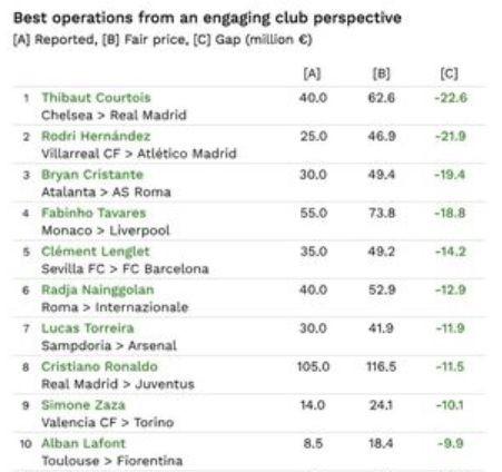 Top 10 vụ chuyển nhượng hời nhất hè 2018: Ronaldo kém xa vị trí dẫn đầu - Ảnh 2.