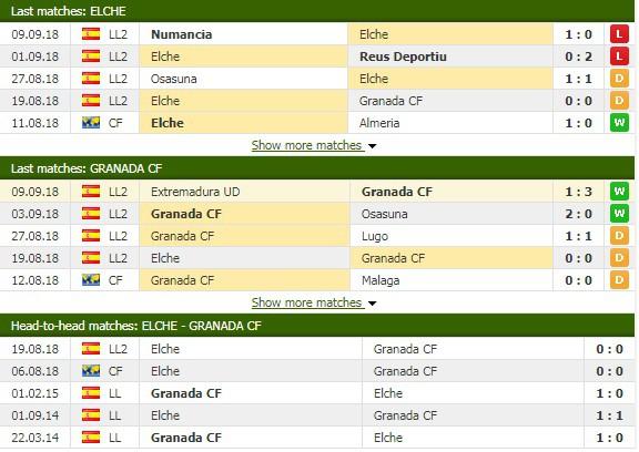 Nhận định tỷ lệ cược kèo bóng đá tài xỉu trận Elche vs Granada - Ảnh 1.