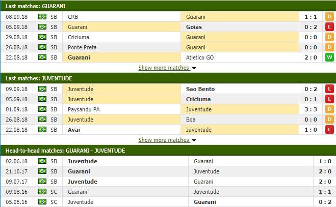 Nhận định tỷ lệ cược kèo bóng đá tài xỉu trận Guarani vs Juventude - Ảnh 1.
