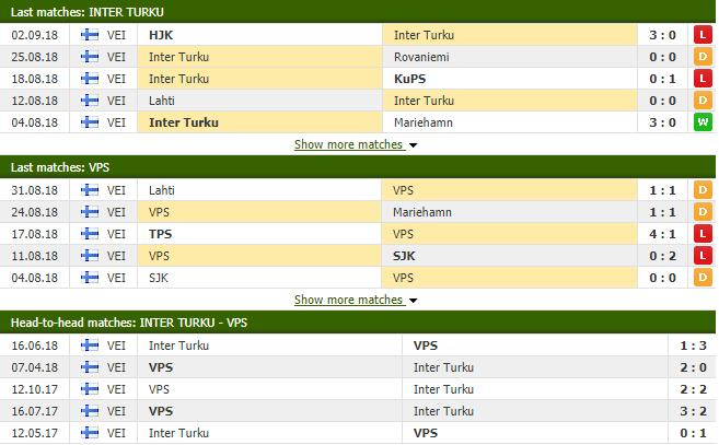 Nhận định tỷ lệ cược kèo bóng đá tài xỉu trận Inter Turku vs Vaasa VPS - Ảnh 1.