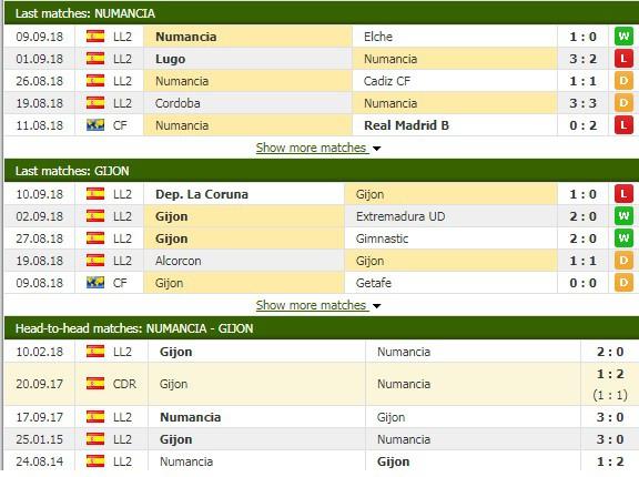 Nhận định tỷ lệ cược kèo bóng đá tài xỉu trận Numancia vs Gijon - Ảnh 1.