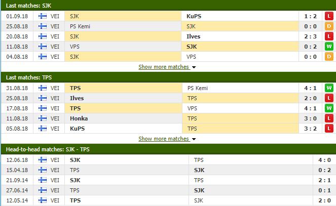 Nhận định tỷ lệ cược kèo bóng đá tài xỉu trận Seinajoen JK vs TPS Turku - Ảnh 1.