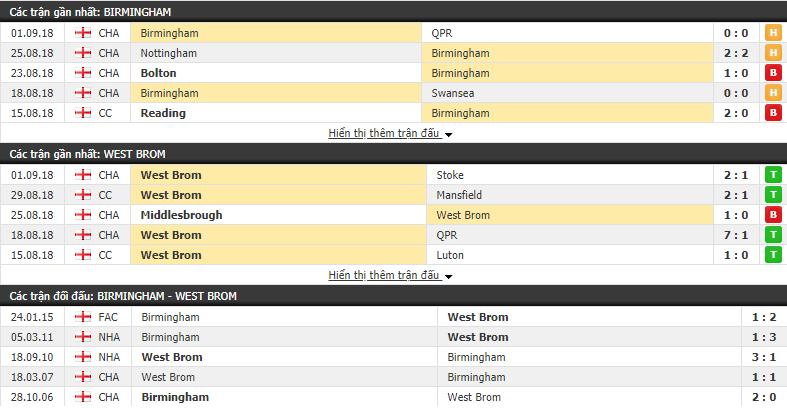 Nhận định tỷ lệ cược kèo bóng đá tài xỉu trận Birmingham vs West Brom - Ảnh 1.