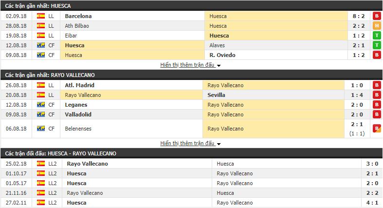 Nhận định tỷ lệ cược kèo bóng đá tài xỉu trận Huesca vs Rayo Vallecano - Ảnh 1.