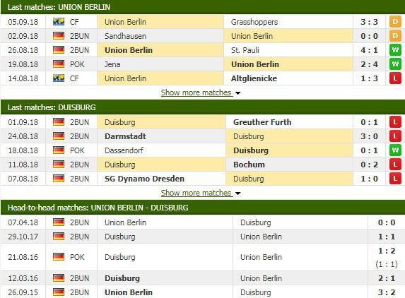 Nhận định tỷ lệ cược kèo bóng đá tài xỉu trận Union Berlin vs Duisburg - Ảnh 1.