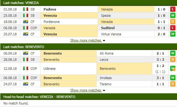 Nhận định tỷ lệ cược kèo bóng đá tài xỉu trận Venezia vs Benevento - Ảnh 1.