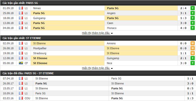 Nhận định tỷ lệ cược kèo bóng đá tài xỉu trận PSG vs St Etienne - Ảnh 1.