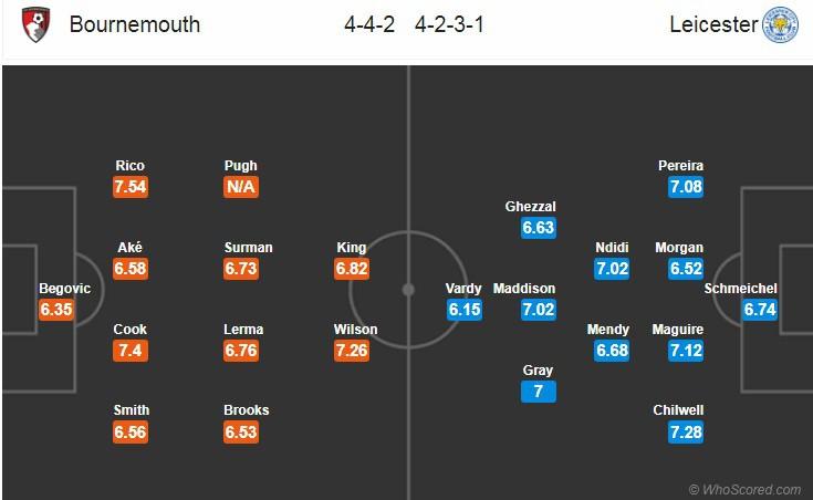 Nhận định tỷ lệ cược kèo bóng đá tài xỉu trận Bournemouth vs Leicester - Ảnh 2.