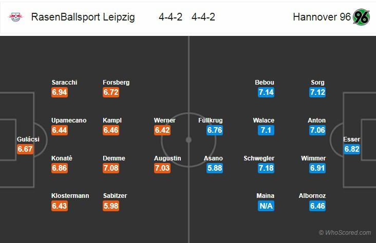 Nhận định tỷ lệ cược kèo bóng đá tài xỉu trận Leipzig vs Hannover - Ảnh 2.