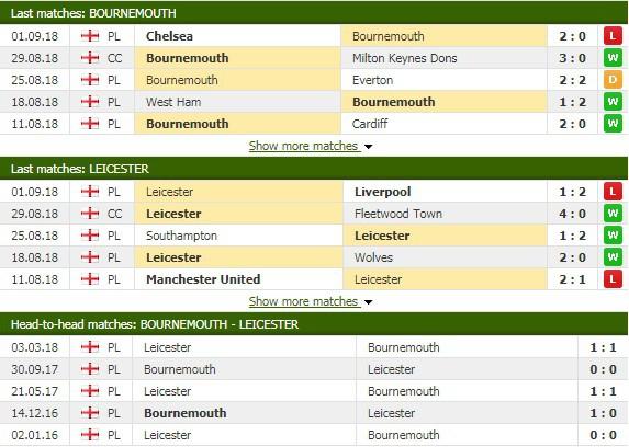 Nhận định tỷ lệ cược kèo bóng đá tài xỉu trận Bournemouth vs Leicester - Ảnh 3.