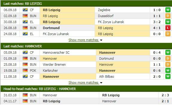 Nhận định tỷ lệ cược kèo bóng đá tài xỉu trận Leipzig vs Hannover - Ảnh 3.