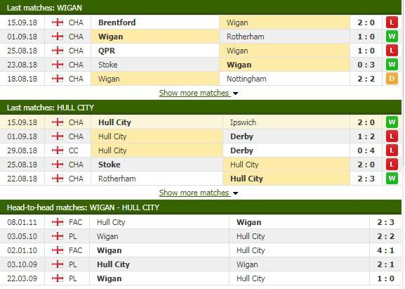 Nhận định tỷ lệ cược kèo bóng đá tài xỉu trận Wigan vs Hull City - Ảnh 1.