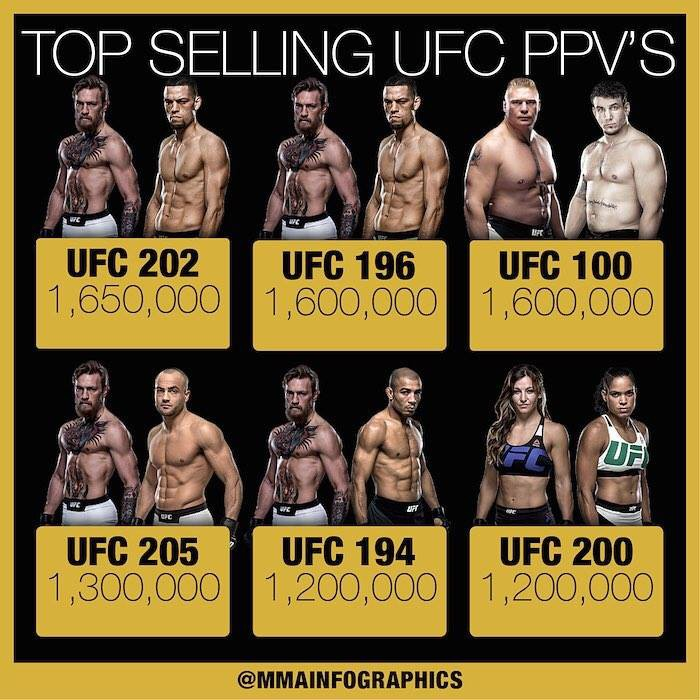 Dana White tự tin UFC 229 sẽ phá cực sâu kỷ lục xem trực tiếp trên truyền hình - Ảnh 4.