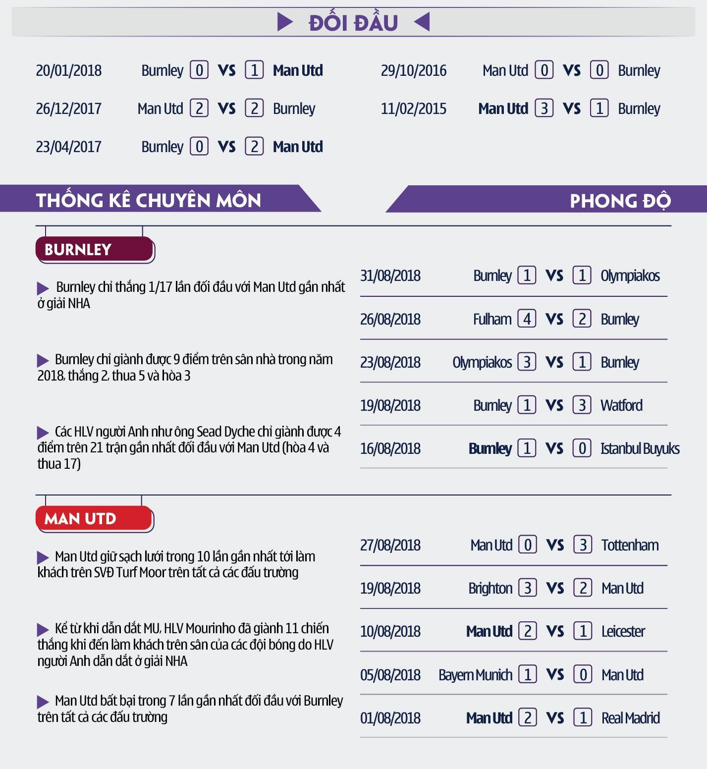 Cặp đôi vàng Sanchez - Lukaku sẽ cứu ghế HLV Mourinho bằng chiến thắng trước Burnley? - Ảnh 10.