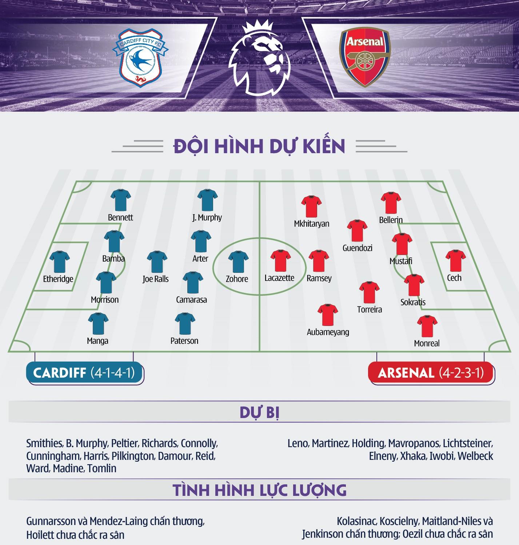 Thống kê khó tin chỉ Lacazette phải đá chính nếu Arsenal muốn chiến thắng - Ảnh 9.