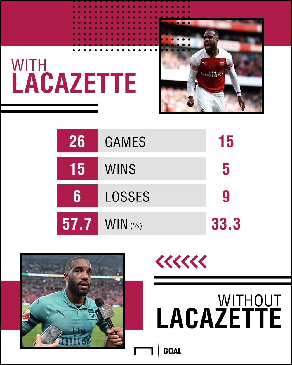 Thống kê khó tin chỉ Lacazette phải đá chính nếu Arsenal muốn chiến thắng - Ảnh 8.