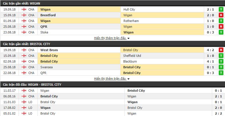 Nhận định tỷ lệ cược kèo bóng đá tài xỉu trận Wigan vs Bristol City - Ảnh 1.