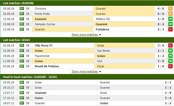 Nhận định tỷ lệ cược kèo bóng đá tài xỉu trận Guarani vs Goias - Ảnh 2.