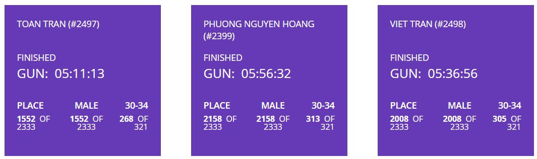Ironman 70.3 World Championship: Jan Frodeno đánh bại 2 siêu sao Olympic - Ảnh 15.