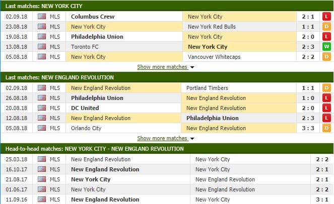 Nhận định tỷ lệ cược kèo bóng đá tài xỉu trận New York City vs New England Revolution - Ảnh 2.