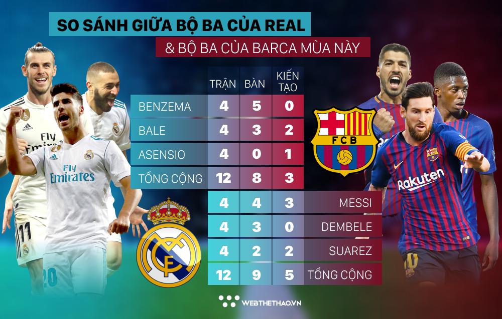 Real và Barca so kè 2 cây đinh ba tấn công khủng BBA - MSD như thế nào? - Ảnh 3.