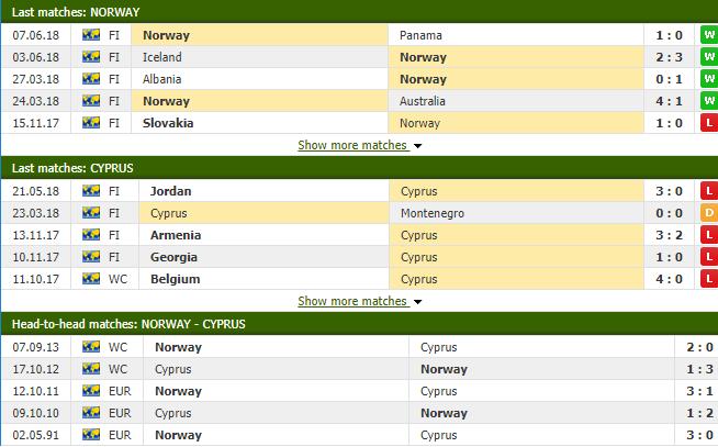 Nhận định tỷ lệ cược kèo bóng đá tài xỉu trận Na Uy vs CH Síp - Ảnh 2.