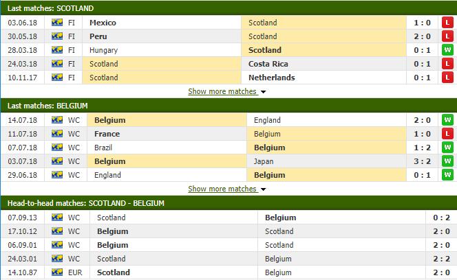 Nhận định tỷ lệ cược kèo bóng đá tài xỉu trận Scotland vs Bỉ - Ảnh 2.