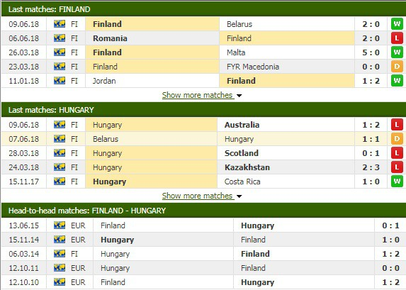 Nhận định tỷ lệ cược kèo bóng đá tài xỉu trận Phần Lan vs Hungary - Ảnh 1.