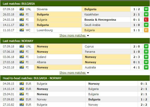 Nhận định tỷ lệ cược kèo bóng đá tài xỉu trận Bulgaria vs Na Uy - Ảnh 1.
