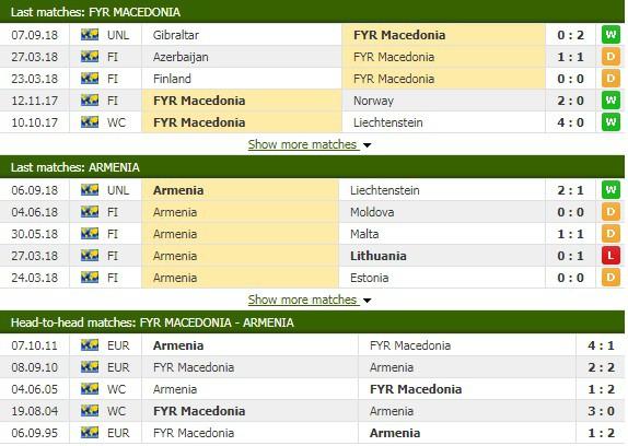 Nhận định tỷ lệ cược kèo bóng đá tài xỉu trận Macedonia vs Armenia - Ảnh 1.
