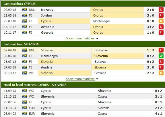 Nhận định tỷ lệ cược kèo bóng đá tài xỉu trận Síp vs Slovenia - Ảnh 1.