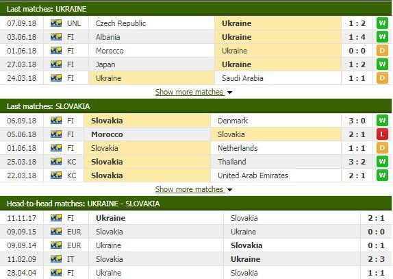 Nhận định tỷ lệ cược kèo bóng đá tài xỉu trận Ukraine vs Slovakia - Ảnh 1.
