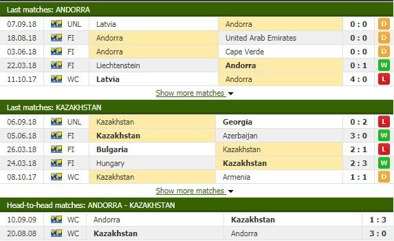Nhận định tỷ lệ cược kèo bóng đá tài xỉu trận Andorra vs Kazakhstan - Ảnh 1.
