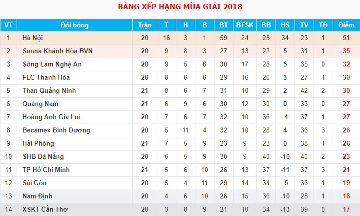 Trực tiếp V.League 2018 vòng 21: Nam Định FC - Sanna Khánh Hòa BVN - Ảnh 2.