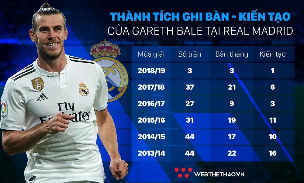 Thống kê đặc biệt chỉ ra Gareth Bale đang xóa hình bóng Ronaldo ở Real như thế nào? - Ảnh 4.