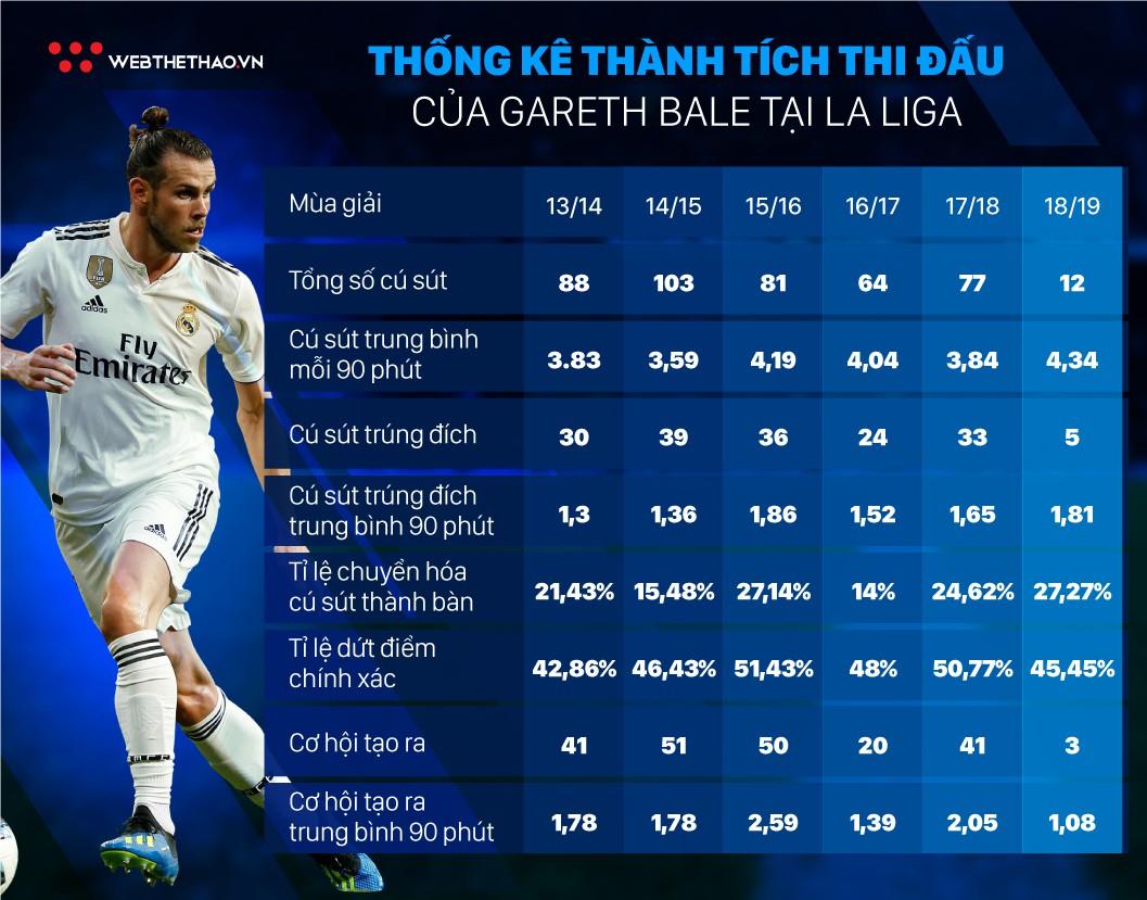 Thống kê đặc biệt chỉ ra Gareth Bale đang xóa hình bóng Ronaldo ở Real như thế nào? - Ảnh 6.