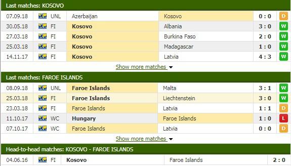 Nhận định tỷ lệ cược kèo bóng đá tài xỉu trận Kosovo vs Faroe - Ảnh 1.