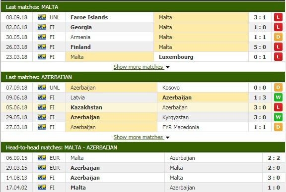 Nhận định tỷ lệ cược kèo bóng đá tài xỉu trận Malta vs Azerbaijan - Ảnh 1.
