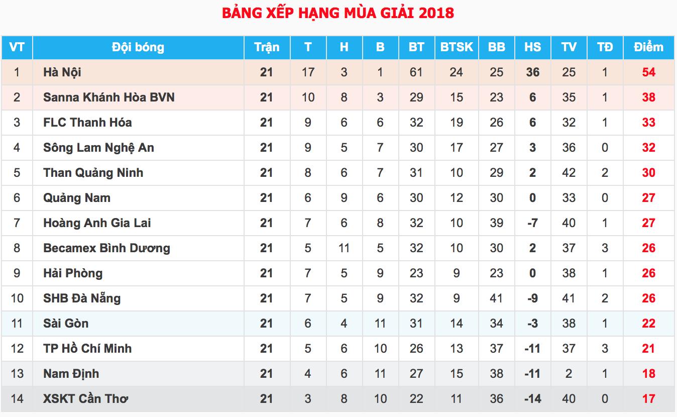 HLV trưởng Hà Nội FC: Chúng tôi không buông xuôi 5 trận còn lại dù đã vô địch - Ảnh 6.