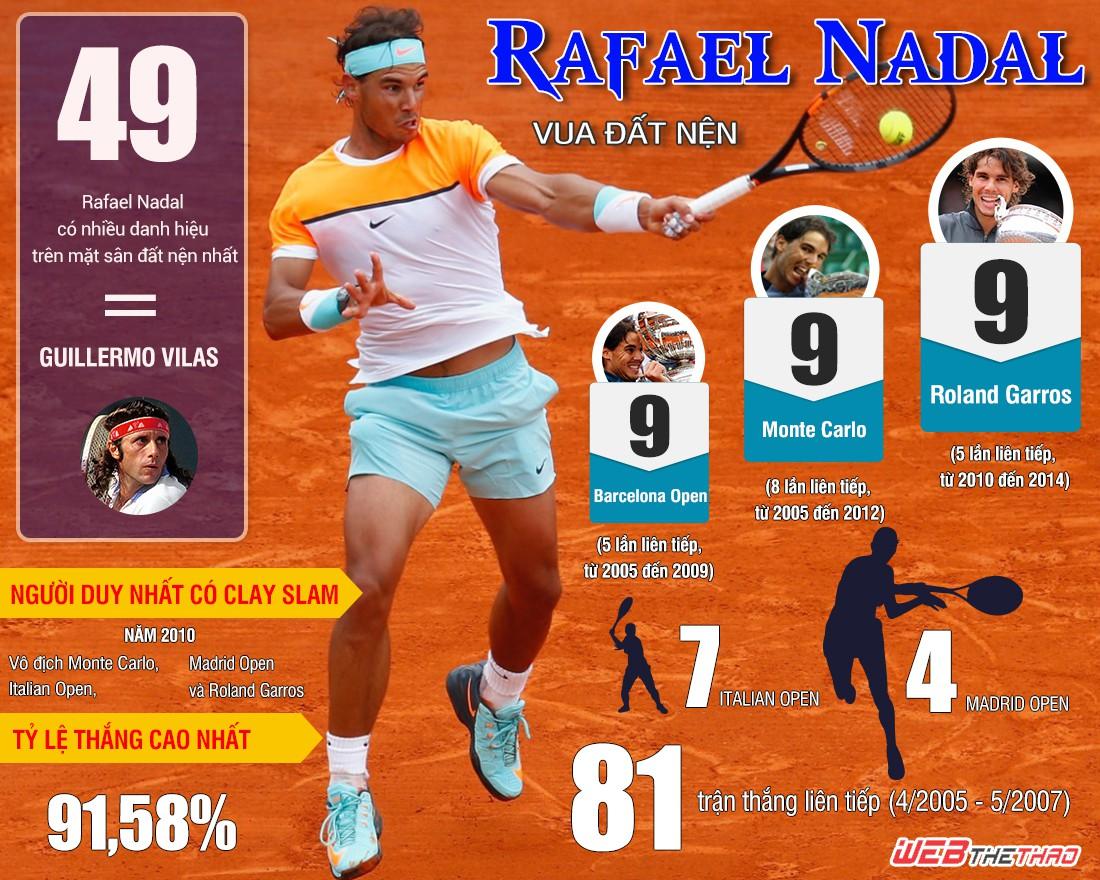 Vượt qua huyền thoại Guillermo Vilas về số danh hiệu trên mặt sân đất nện chỉ còn là vấn đề thời gian với Rafael Nadal