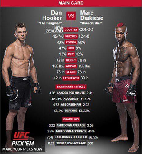 Dan Hooker vs. Marc Diakiese